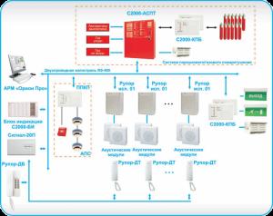 речевая система оповещения и управления эвакуацией