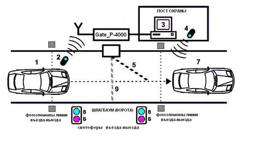 алгоритм работы системы автоматической парковки