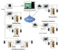 система контроля и управления доступом от ЗЕВС