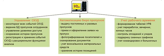 ПО Gate-Персонал для предприятия