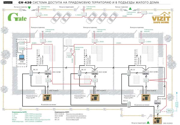 система контроля доступа многоквартирного дома