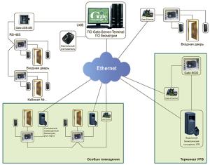 биометрия система контроля доступа