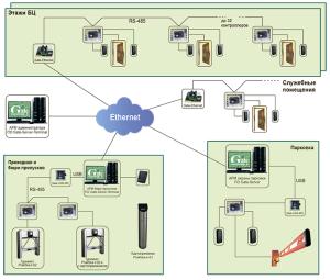 система контроля и управления доступом для бизнеса