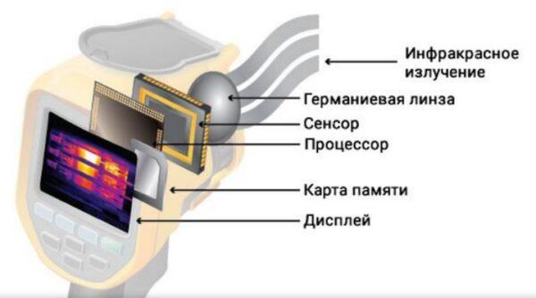 Тепловизионное оборудование